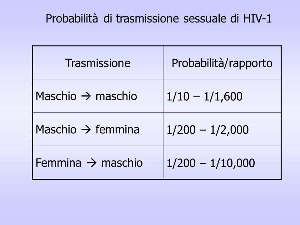 TrasmissioneProbabilità/rapporto Maschio maschio1/10 – 1/1,600 Maschio femmina1/200 – 1/2,000 Femmina maschio1/200 – 1/10,000 Probabilità di trasmissi