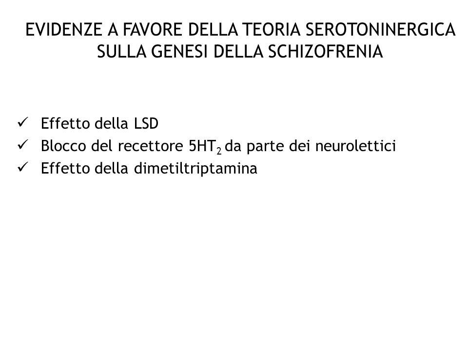 EVIDENZE A FAVORE DELLA TEORIA SEROTONINERGICA SULLA GENESI DELLA SCHIZOFRENIA Effetto della LSD Blocco del recettore 5HT 2 da parte dei neurolettici