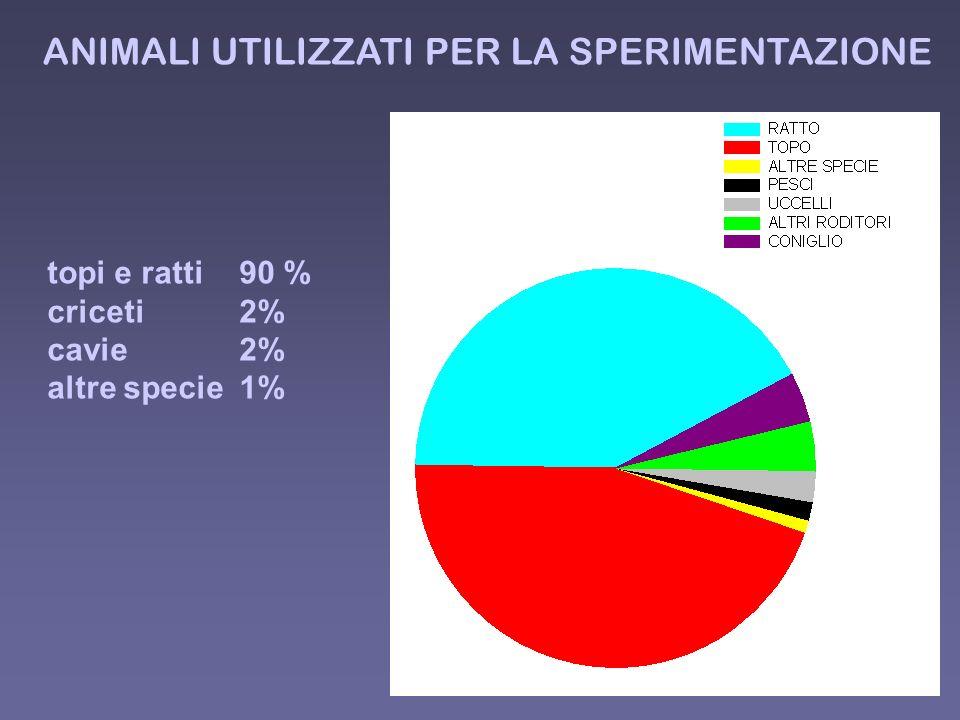 ANIMALI UTILIZZATI PER LA SPERIMENTAZIONE topi e ratti 90 % criceti 2% cavie 2% altre specie 1%