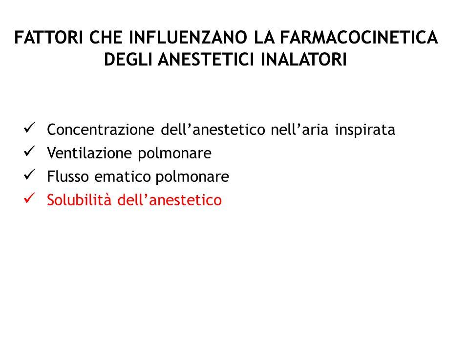 FATTORI CHE INFLUENZANO LA FARMACOCINETICA DEGLI ANESTETICI INALATORI Concentrazione dellanestetico nellaria inspirata Ventilazione polmonare Flusso e
