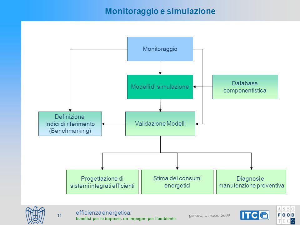 efficienza energetica: benefici per le imprese, un impegno per lambiente genova, 5 marzo 2009 11 Monitoraggio e simulazione Monitoraggio Modelli di si