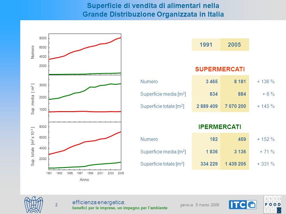 efficienza energetica: benefici per le imprese, un impegno per lambiente genova, 5 marzo 2009 23 Depositi ed emissioni di refrigeranti nel 2003 in Europa kg CO2 /kg REF 2 538 GWP medio % 24 Tasso di fuga medio t 1 400 Emissioni di refrigerante in atmosfera in Italia % 10.8 Quota italiana di emissioni t CO2 33 000 000 Emissioni equivalenti di CO 2 t 13 000 Emissioni di refrigerante in atmosfera t 54 000 Deposito (5% CFC - 50% HCFC - 45% HFC)