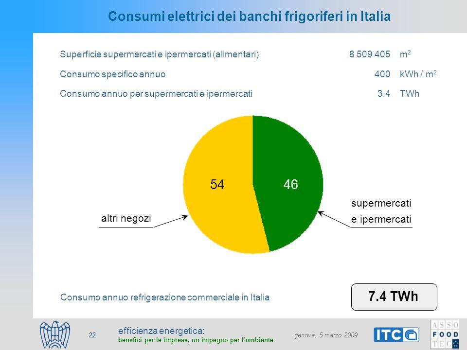 efficienza energetica: benefici per le imprese, un impegno per lambiente genova, 5 marzo 2009 22 Consumi elettrici dei banchi frigoriferi in Italia Superficie supermercati e ipermercati (alimentari)8 509 405m2m2 Consumo specifico annuo400kWh / m 2 Consumo annuo per supermercati e ipermercati3.4TWh Consumo annuo refrigerazione commerciale in Italia 7.4 TWh altri negozi supermercati e ipermercati 46 %54 % 4654