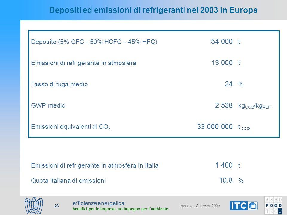 efficienza energetica: benefici per le imprese, un impegno per lambiente genova, 5 marzo 2009 23 Depositi ed emissioni di refrigeranti nel 2003 in Eur