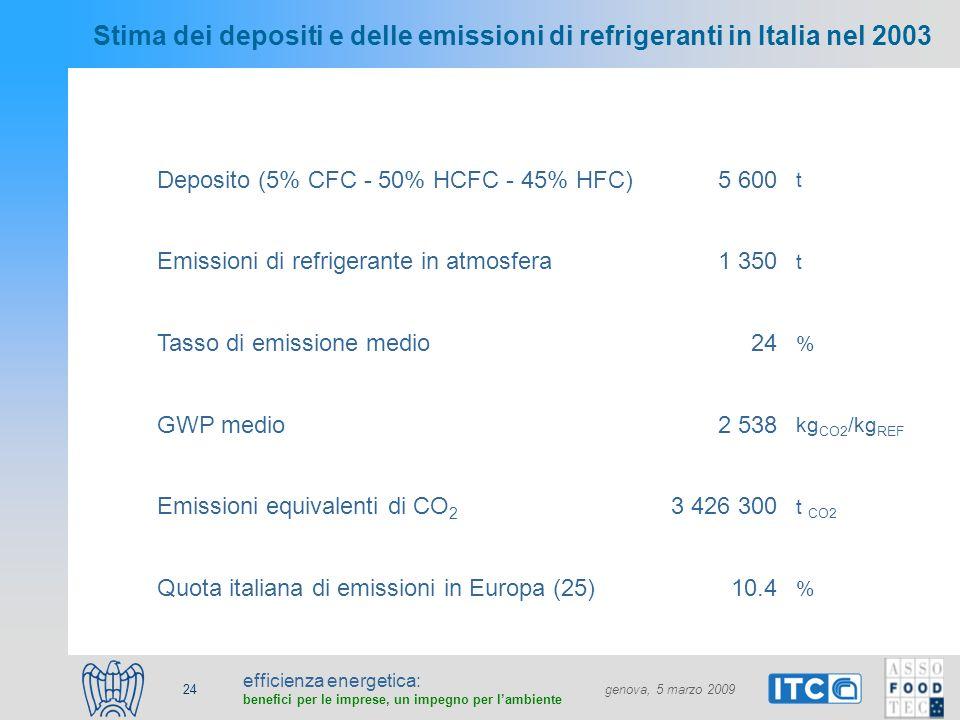 efficienza energetica: benefici per le imprese, un impegno per lambiente genova, 5 marzo 2009 24 Stima dei depositi e delle emissioni di refrigeranti