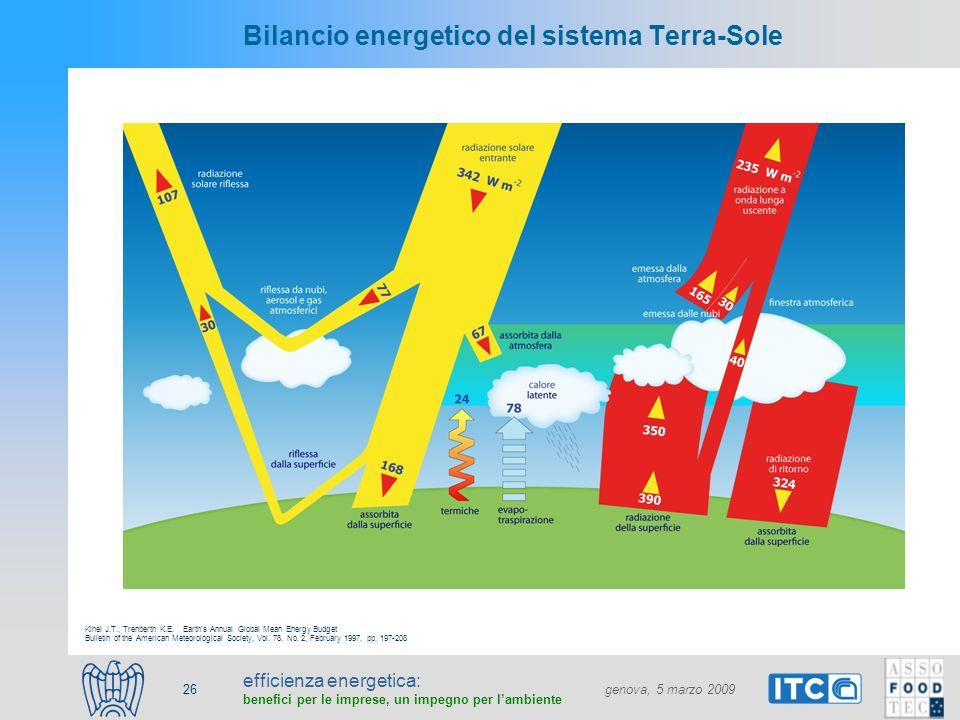 efficienza energetica: benefici per le imprese, un impegno per lambiente genova, 5 marzo 2009 26 Bilancio energetico del sistema Terra-Sole Kihel J.T.