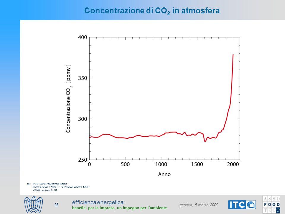 efficienza energetica: benefici per le imprese, un impegno per lambiente genova, 5 marzo 2009 28 Concentrazione di CO 2 in atmosfera IPCC Fourth Asses
