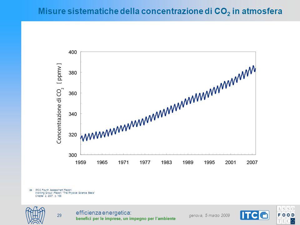 efficienza energetica: benefici per le imprese, un impegno per lambiente genova, 5 marzo 2009 29 Misure sistematiche della concentrazione di CO 2 in a