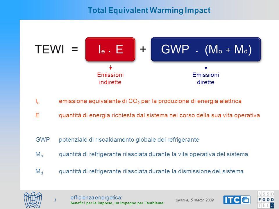 efficienza energetica: benefici per le imprese, un impegno per lambiente genova, 5 marzo 2009 4 TEWI della refrigerazione commerciale in Italia nel 2005 Consumo di energia elettrica 7.4 TWh Emissione specifica media equivalente di CO 2 0.483 Mt CO2 / TWh Effetto serra indiretto 3.6 Mt CO2 Emissioni refrigerante 1600 t GWP medio 2500 kg CO2 /kg REF Effetto serra diretto 4.0 Mt CO2 effetto serra indirettoeffetto serra diretto 47 %53 % TEWI = 7.6 Mt CO2