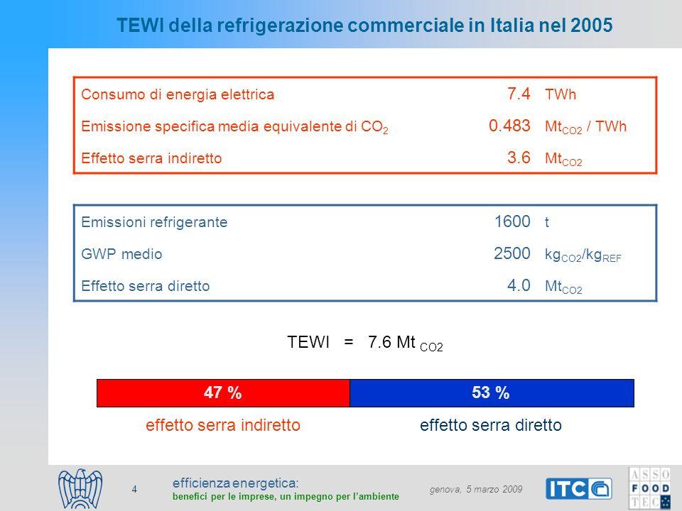 efficienza energetica: benefici per le imprese, un impegno per lambiente genova, 5 marzo 2009 5 Consumi ed emissioni di CO2 per HVAC&R nella Grande Distribuzione Organizzata in Italia 1,68 (0,9%) 1,04 (0,6%) REFRIGERAZIONE HVAC Input energia (Mtep)ImpiantoEmissioni (MtCO 2 eq ) IND: 2,2 IND: 3,6 DIR: 4,0 DIR : 0,7 Refrigerazione7,4 TWh (2,3%) HVAC4,6 TWh (1,5%)