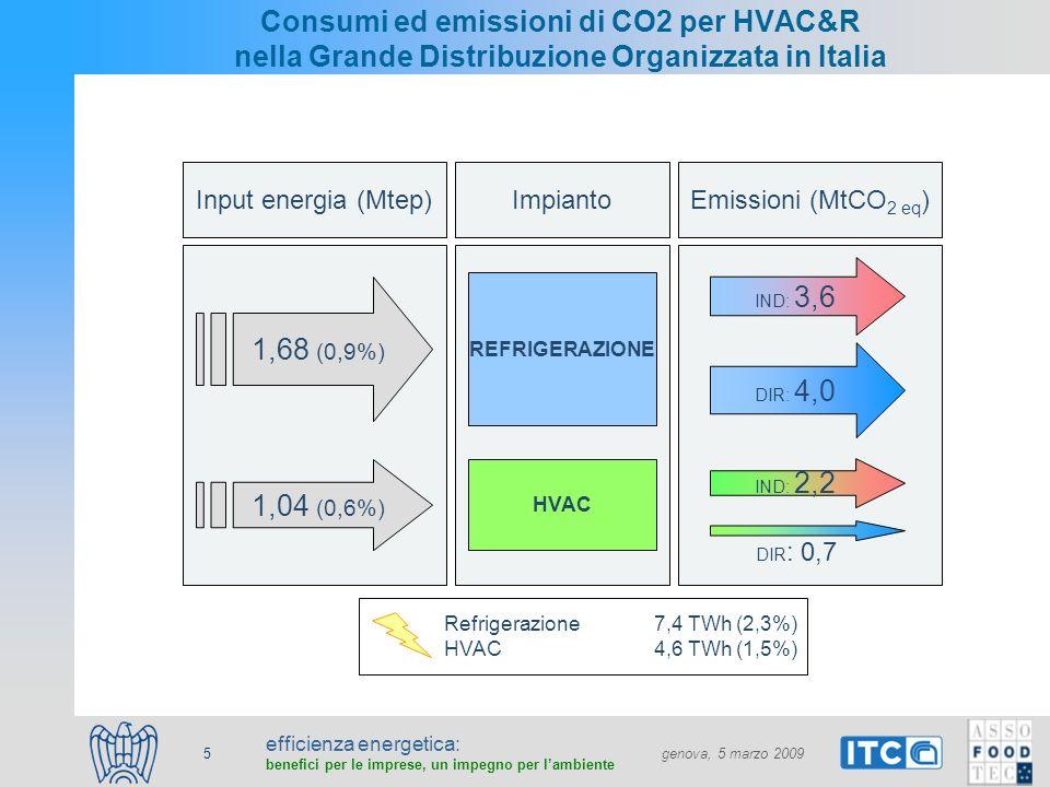 efficienza energetica: benefici per le imprese, un impegno per lambiente genova, 5 marzo 2009 5 Consumi ed emissioni di CO2 per HVAC&R nella Grande Di