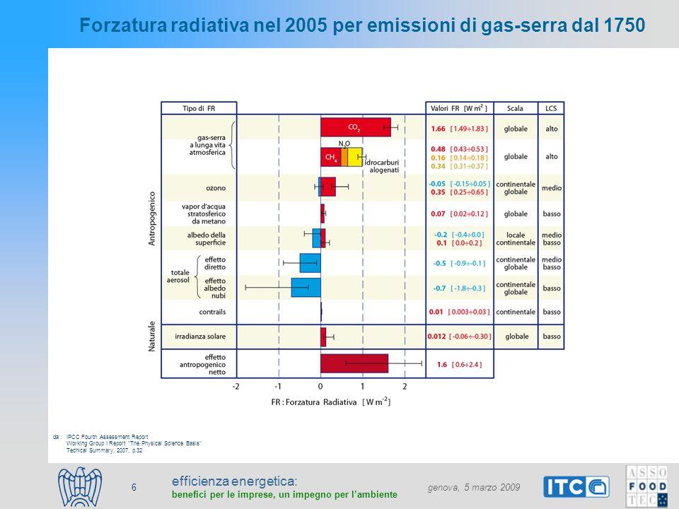 efficienza energetica: benefici per le imprese, un impegno per lambiente genova, 5 marzo 2009 6 Forzatura radiativa nel 2005 per emissioni di gas-serra dal 1750 IPCC Fourth Assessment Report Working Group I Report The Physical Science Basis Techical Summary, 2007, p.32 da :