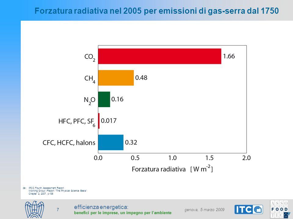 efficienza energetica: benefici per le imprese, un impegno per lambiente genova, 5 marzo 2009 7 Forzatura radiativa nel 2005 per emissioni di gas-serra dal 1750 IPCC Fourth Assessment Report Working Group I Report The Physical Science Basis Chapter 2, 2007, p.135 da :