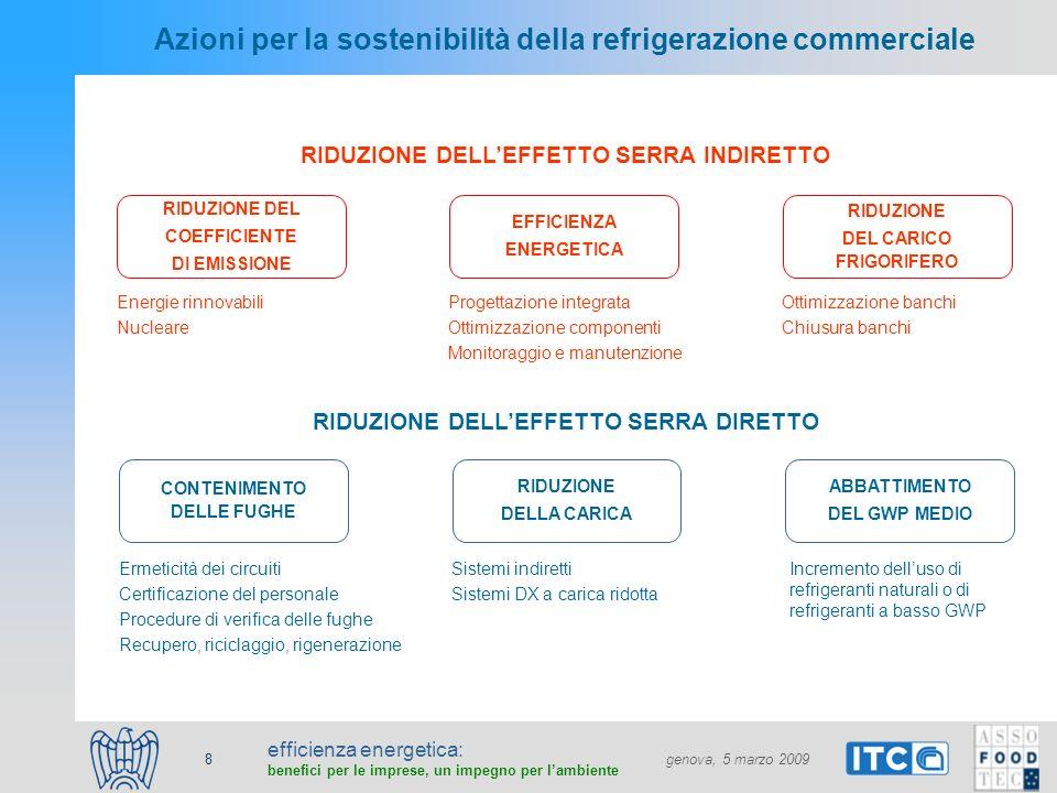 efficienza energetica: benefici per le imprese, un impegno per lambiente genova, 5 marzo 2009 8 Azioni per la sostenibilità della refrigerazione commerciale RIDUZIONE DEL COEFFICIENTE DI EMISSIONE EFFICIENZA ENERGETICA RIDUZIONE DEL CARICO FRIGORIFERO Progettazione integrata Ottimizzazione componenti Monitoraggio e manutenzione Ottimizzazione banchi Chiusura banchi RIDUZIONE DELLEFFETTO SERRA INDIRETTO CONTENIMENTO DELLE FUGHE RIDUZIONE DELLA CARICA ABBATTIMENTO DEL GWP MEDIO Sistemi indiretti Sistemi DX a carica ridotta Incremento delluso di refrigeranti naturali o di refrigeranti a basso GWP RIDUZIONE DELLEFFETTO SERRA DIRETTO Ermeticità dei circuiti Certificazione del personale Procedure di verifica delle fughe Recupero, riciclaggio, rigenerazione Energie rinnovabili Nucleare