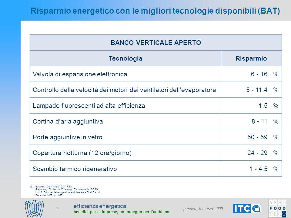 efficienza energetica: benefici per le imprese, un impegno per lambiente genova, 5 marzo 2009 10 Risparmio energetico con le migliori tecnologie disponibili (BAT) 3)Controllo della velocità dei motori dei ventilatori dellevaporatore 4)Scambio termico rigenerativo 5)Porte aggiuntive in vetro European Commission DG TREN Preparatory Studies for Eco-design Requirements of EuPs Lot 12: Commercial refrigerators and freezers - Final Report December 2007, p.