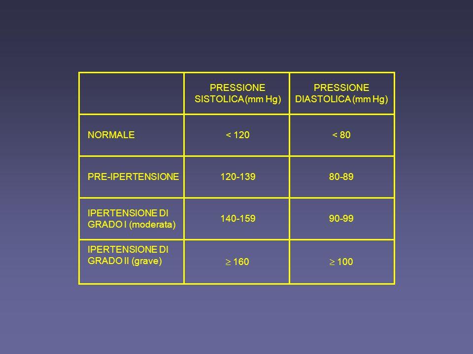 100 160 IPERTENSIONE DI GRADO II (grave) 90-99140-159 IPERTENSIONE DI GRADO I (moderata) 80-89120-139PRE-IPERTENSIONE < 80< 120NORMALE PRESSIONE DIASTOLICA (mm Hg) PRESSIONE SISTOLICA (mm Hg)