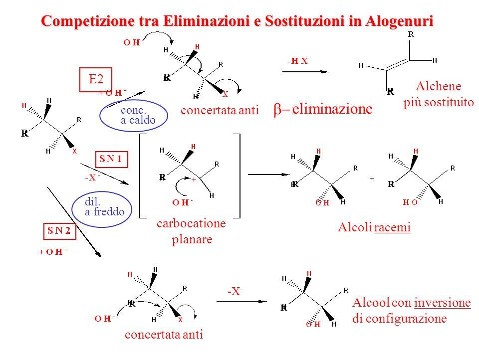 Competizione tra Eliminazioni e Sostituzioni in Alogenuri eliminazione concertata anti E2 Alchene più sostituito carbocatione planare Alcoli racemi Al