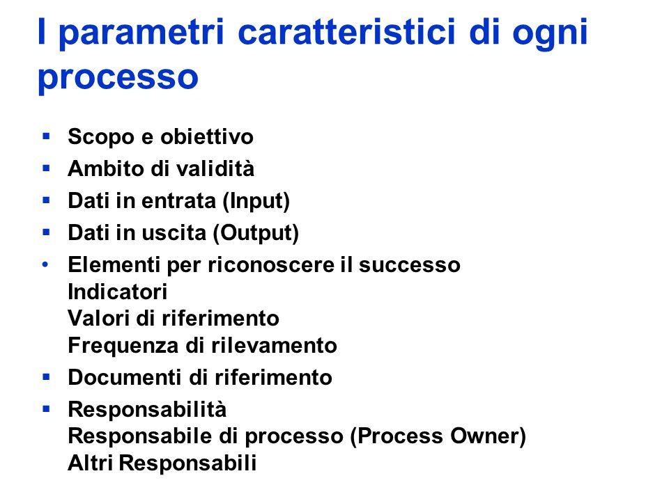 I parametri caratteristici di ogni processo Scopo e obiettivo Ambito di validità Dati in entrata (Input) Dati in uscita (Output) Elementi per riconoscere il successo Indicatori Valori di riferimento Frequenza di rilevamento Documenti di riferimento Responsabilità Responsabile di processo (Process Owner) Altri Responsabili
