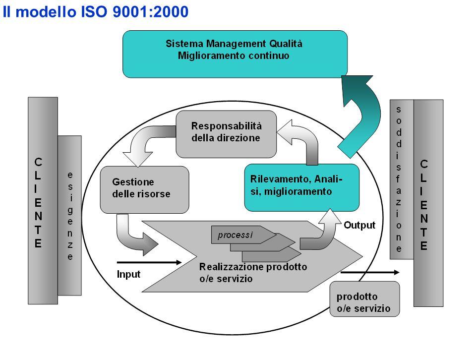 Il modello ISO 9001:2000