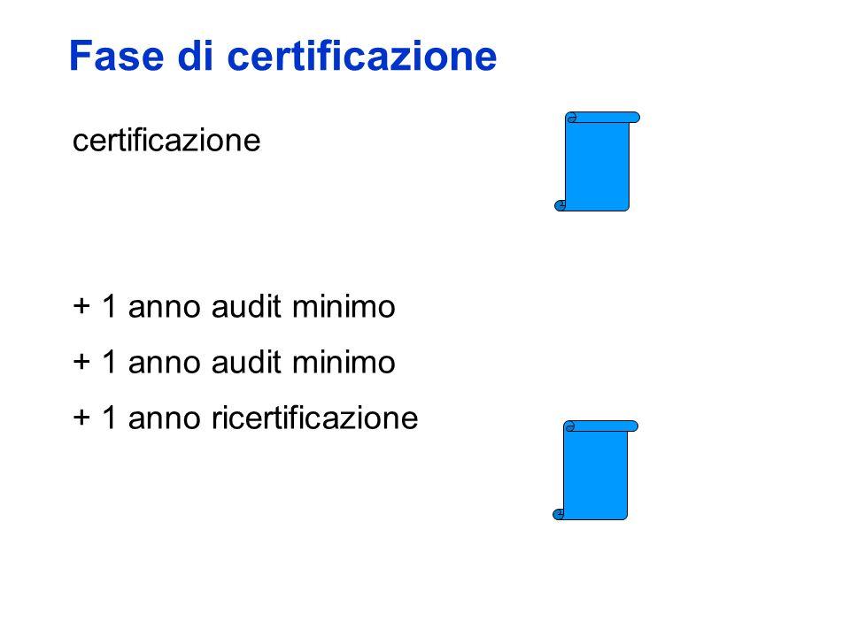 Fase di certificazione certificazione + 1 anno audit minimo + 1 anno ricertificazione