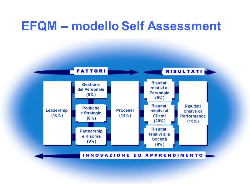 EFQM – modelloSelf Assessment