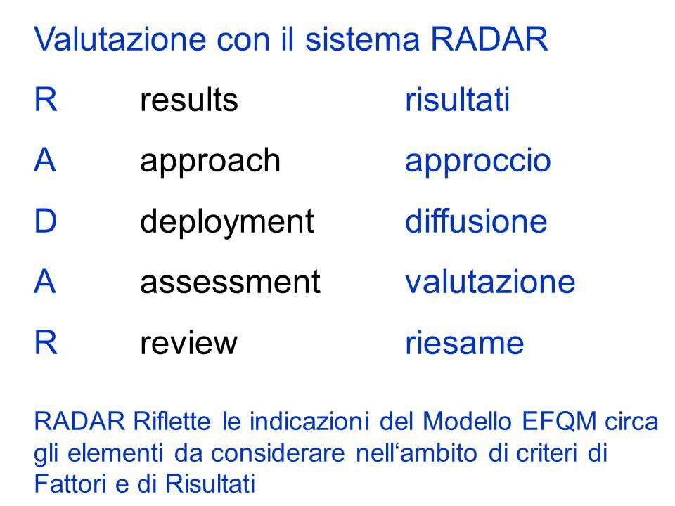 Valutazione con il sistema RADAR Rresultsrisultati Aapproachapproccio Ddeploymentdiffusione Aassessmentvalutazione Rreviewriesame RADAR Riflette le indicazioni del Modello EFQM circa gli elementi da considerare nellambito di criteri di Fattori e di Risultati