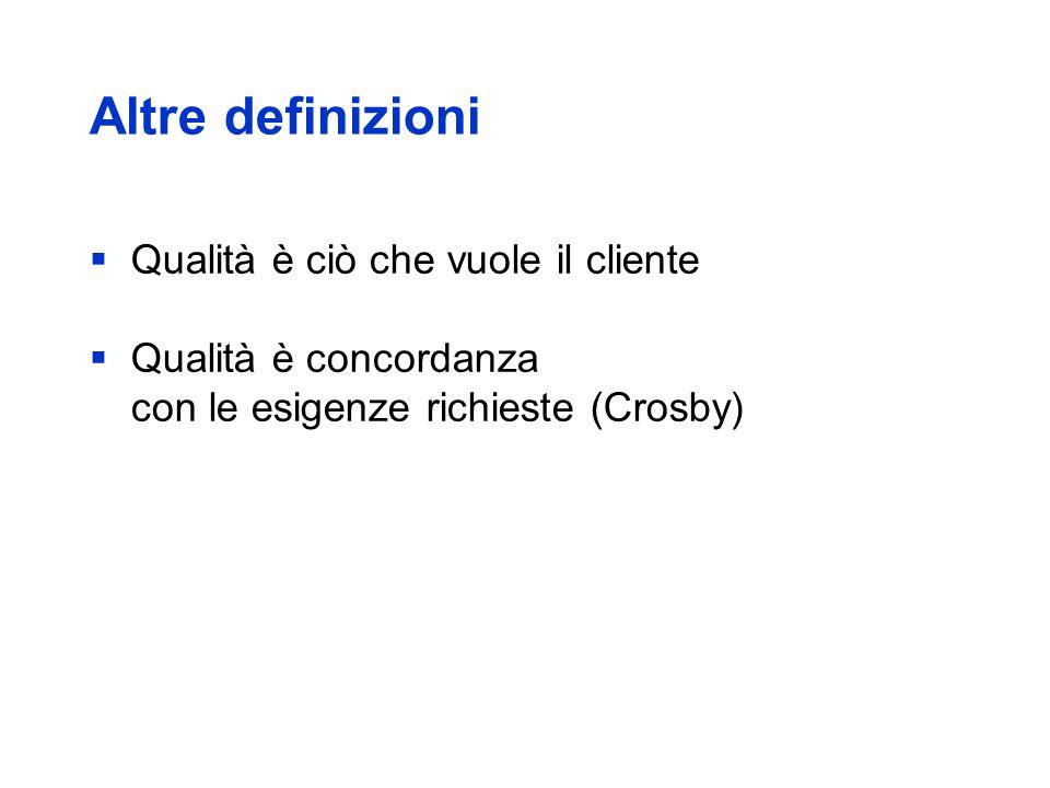 Altre definizioni Qualità è ciò che vuole il cliente Qualità è concordanza con le esigenze richieste (Crosby)
