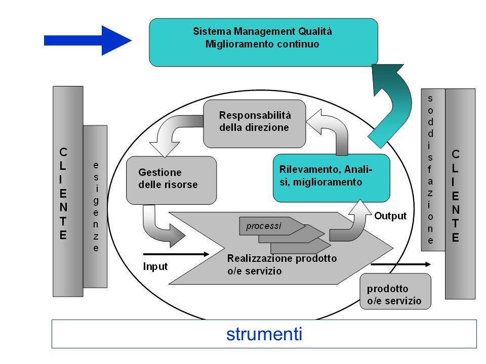 Gli 8 elementi del modello EFQM per lEccellenza e i relativi criteri del sistema ISO (in blu) Orientamento ai risultati Attenzione rivolta al cliente Leadership e coerenza negli obiettivi Gestione in termini di processi e fatti Coinvolgimento e sviluppo delle persone Apprendimento, innovazione e miglioramento continui Sviluppo della partnership Responsabilità pubblica.