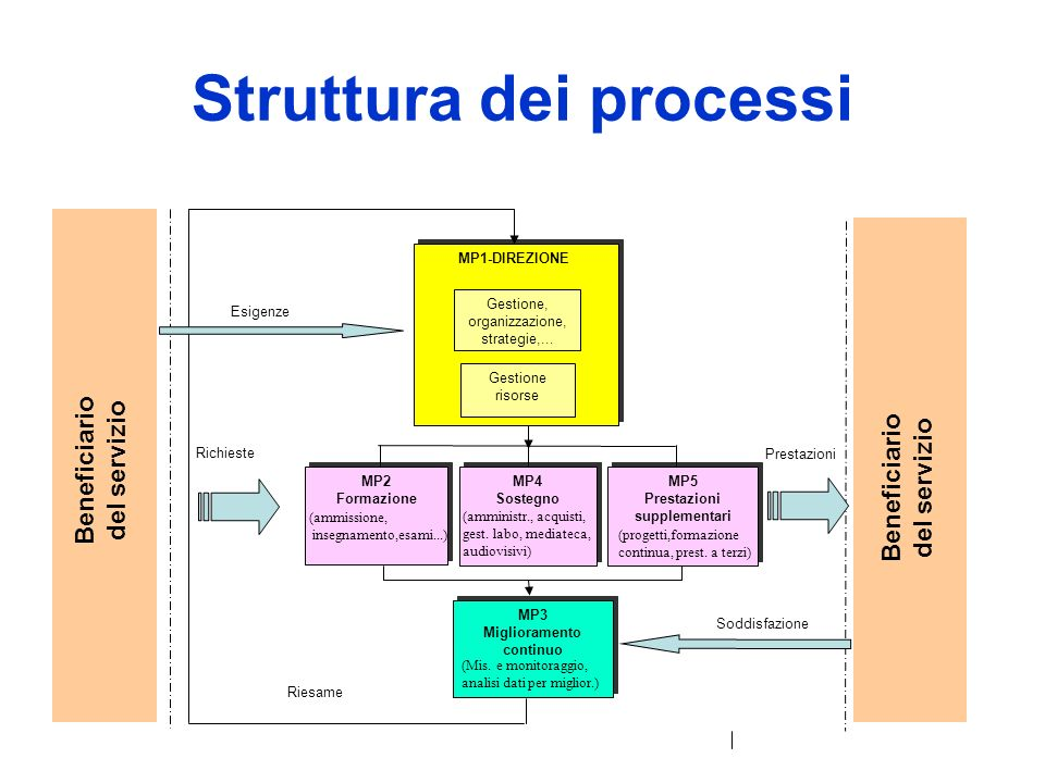 Unesempio per una norma: HACCP Hazard Analysis and Critical Control Points is a food safety program based on the principle of fault avoidance.
