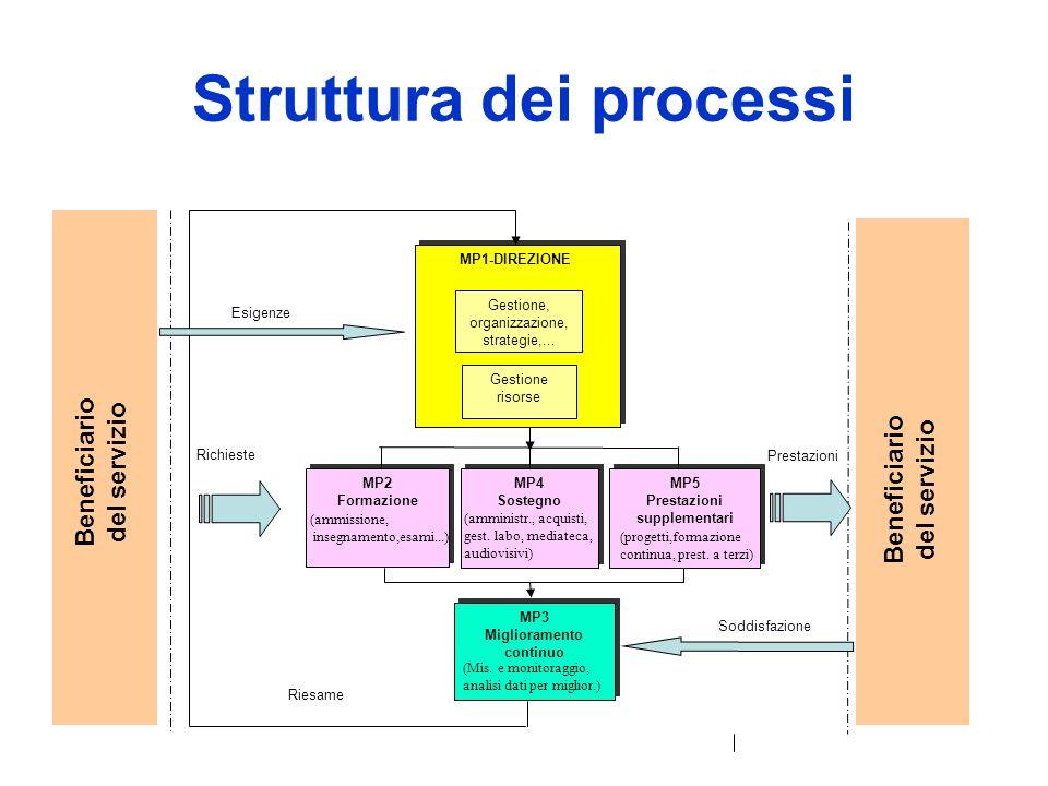 EFQM – modelloSelf Assessment