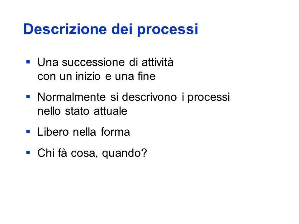 Descrizione dei processi Una successione di attività con un inizio e una fine Normalmente si descrivono i processi nello stato attuale Libero nella forma Chi fà cosa, quando?