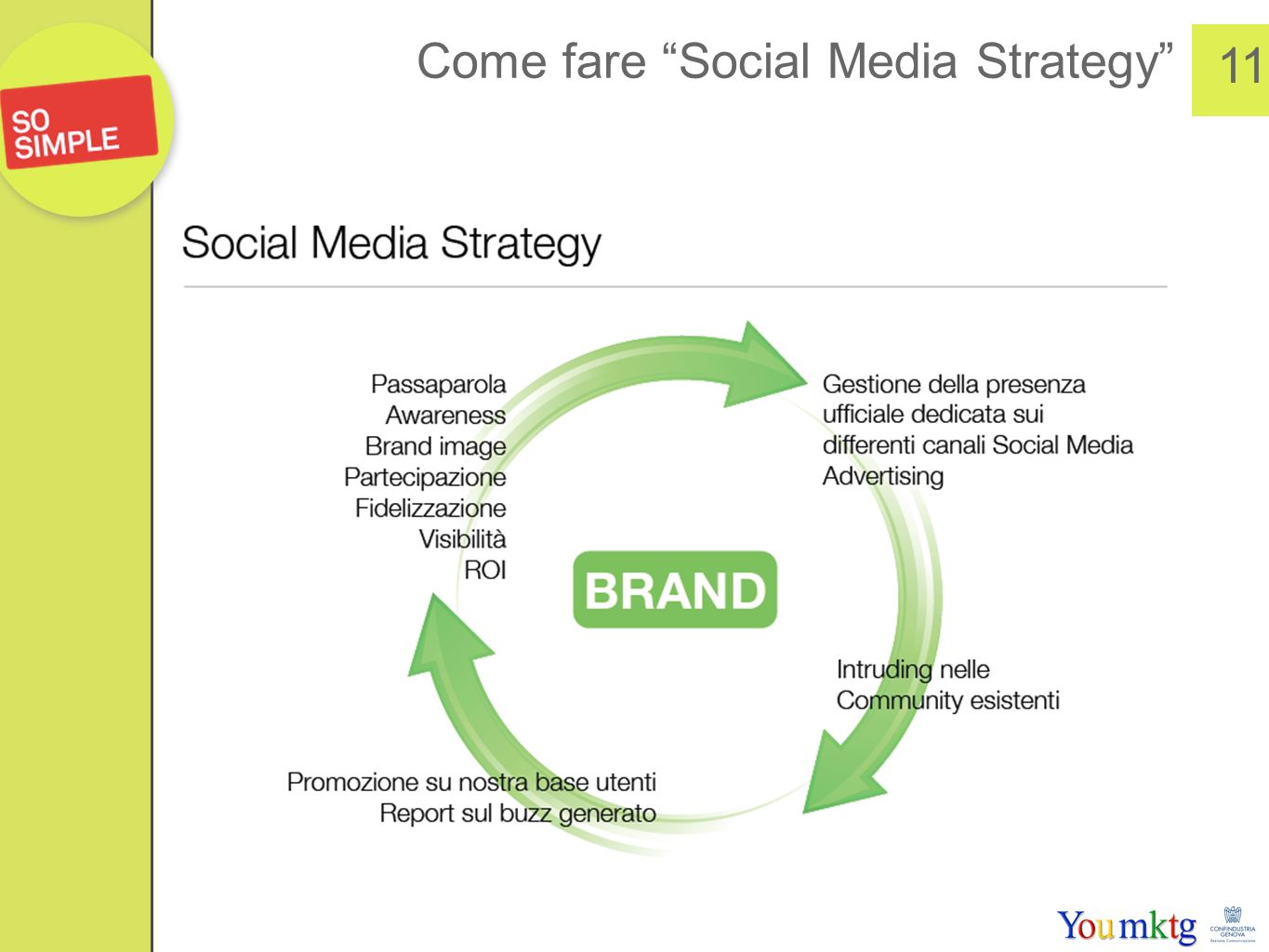 Come fare Social Media Strategy 11