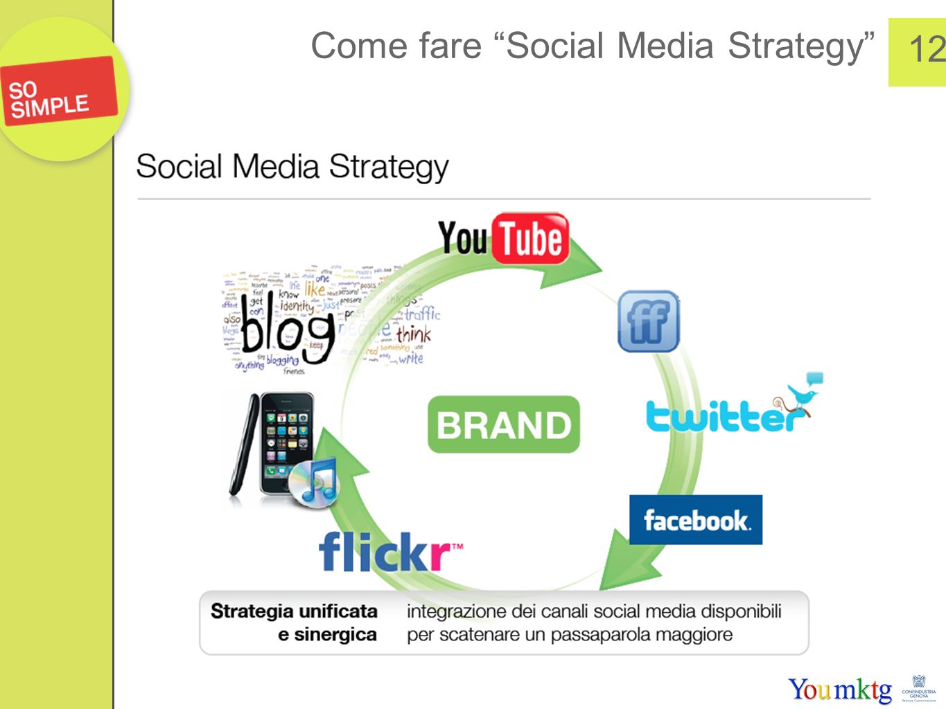 12 Come fare Social Media Strategy