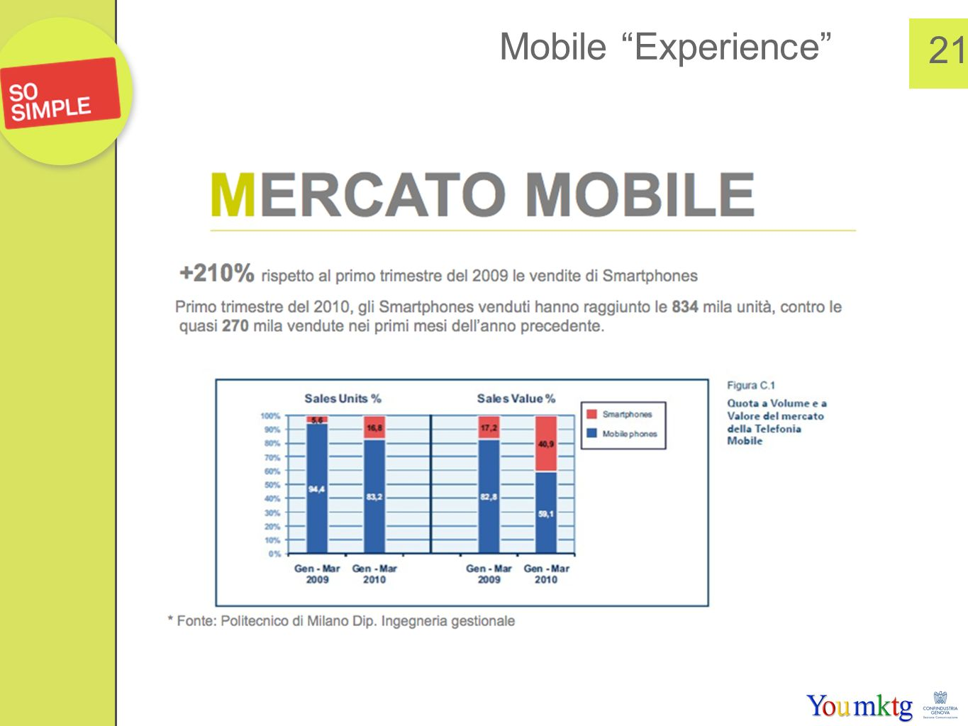 Mobile Experience 21