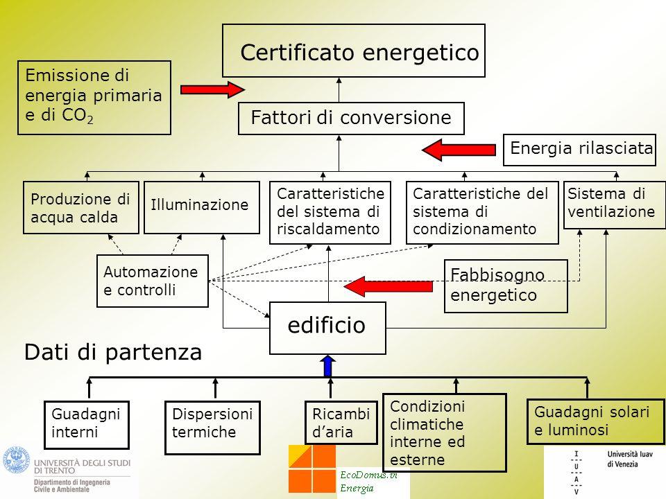 Certificato energetico Illuminazione Caratteristiche del sistema di riscaldamento Caratteristiche del sistema di condizionamento Sistema di ventilazio
