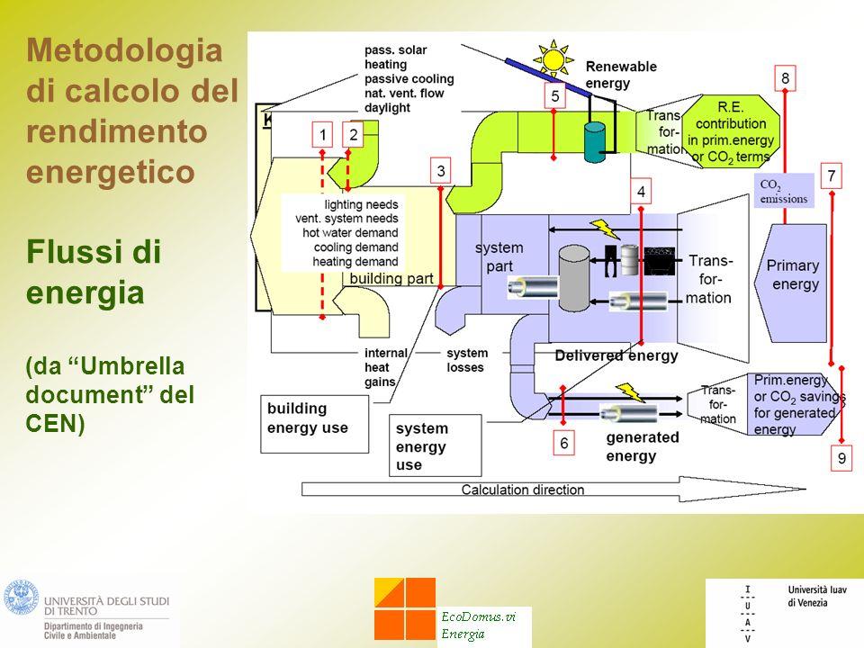 Metodologia di calcolo del rendimento energetico Flussi di energia (da Umbrella document del CEN)