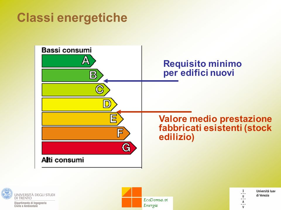 Classi energetiche Requisito minimo per edifici nuovi Valore medio prestazione fabbricati esistenti (stock edilizio)