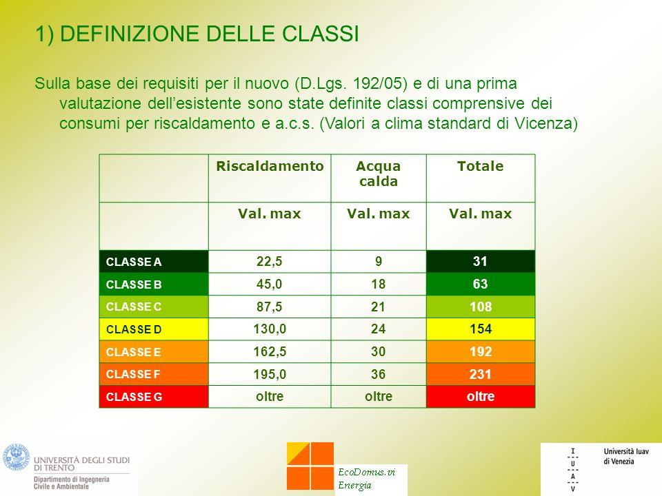 1) DEFINIZIONE DELLE CLASSI Sulla base dei requisiti per il nuovo (D.Lgs. 192/05) e di una prima valutazione dellesistente sono state definite classi