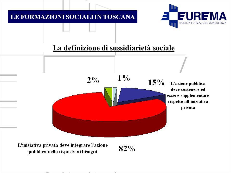 La definizione di sussidiarietà sociale LE FORMAZIONI SOCIALI IN TOSCANA