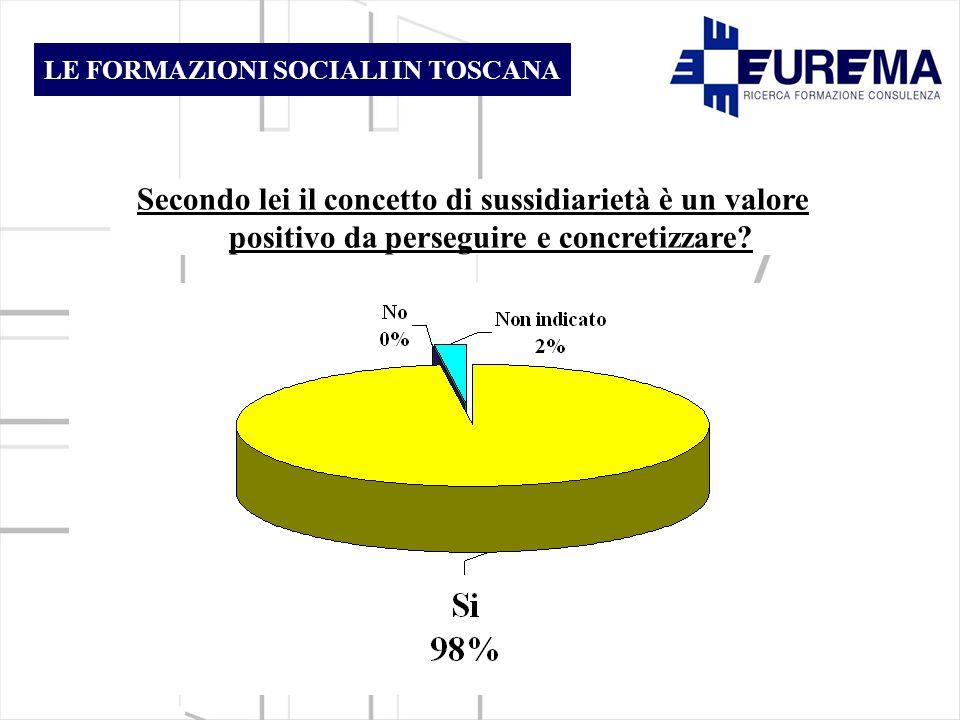 Secondo lei il concetto di sussidiarietà è un valore positivo da perseguire e concretizzare.