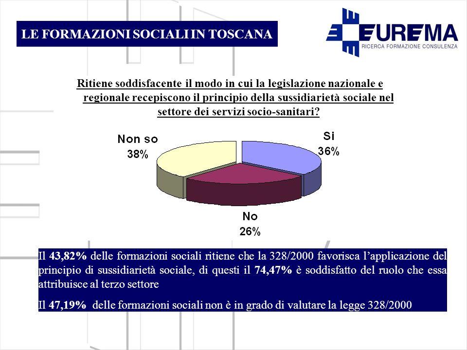 Ritiene soddisfacente il modo in cui la legislazione nazionale e regionale recepiscono il principio della sussidiarietà sociale nel settore dei servizi socio-sanitari.