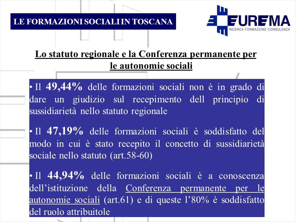 Il 49,44% delle formazioni sociali non è in grado di dare un giudizio sul recepimento dell principio di sussidiarietà nello statuto regionale Il 47,19% delle formazioni sociali è soddisfatto del modo in cui è stato recepito il concetto di sussidiarietà sociale nello statuto (art.58-60) Il 44,94% delle formazioni sociali è a conoscenza dellistituzione della Conferenza permanente per le autonomie sociali (art.61) e di queste l80% è soddisfatto del ruolo attribuitole Lo statuto regionale e la Conferenza permanente per le autonomie sociali LE FORMAZIONI SOCIALI IN TOSCANA