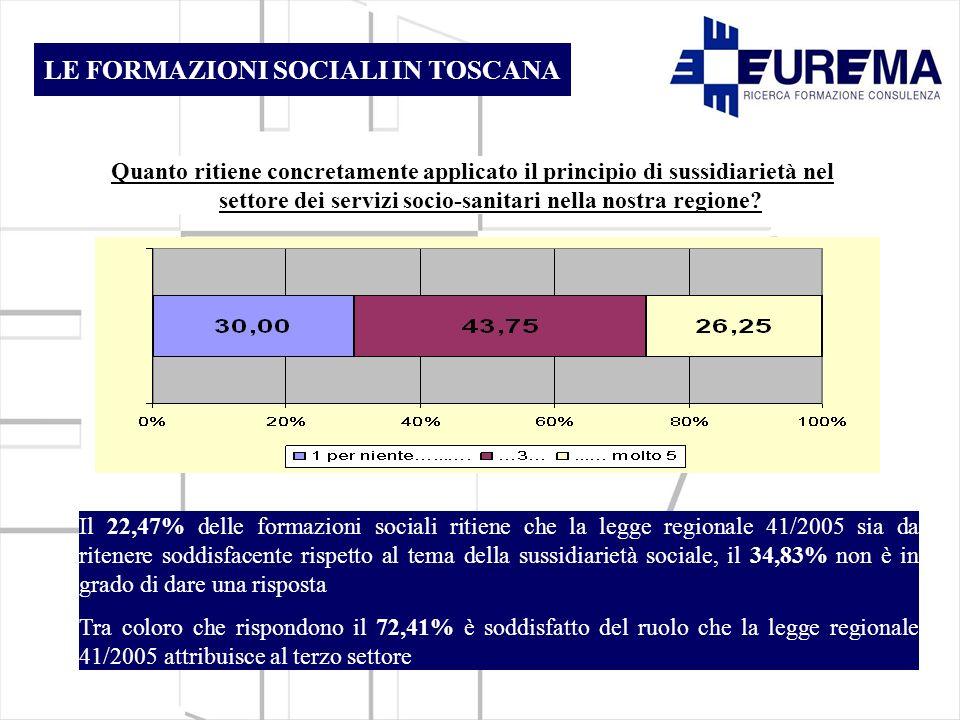 Quanto ritiene concretamente applicato il principio di sussidiarietà nel settore dei servizi socio-sanitari nella nostra regione.