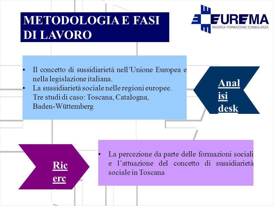 METODOLOGIA E FASI DI LAVORO Anal isi desk Ric erc a sul ca mp o Il concetto di sussidiarietà nellUnione Europea e nella legislazione italiana.