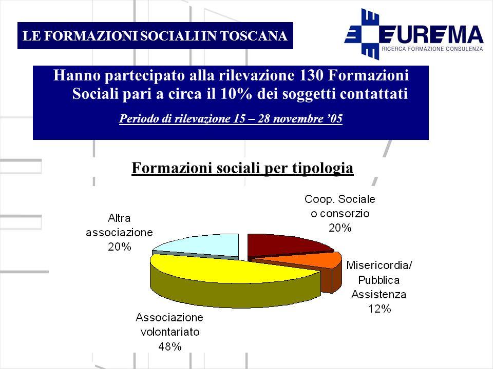 LE FORMAZIONI SOCIALI IN TOSCANA Hanno partecipato alla rilevazione 130 Formazioni Sociali pari a circa il 10% dei soggetti contattati Periodo di rilevazione 15 – 28 novembre 05 Formazioni sociali per tipologia