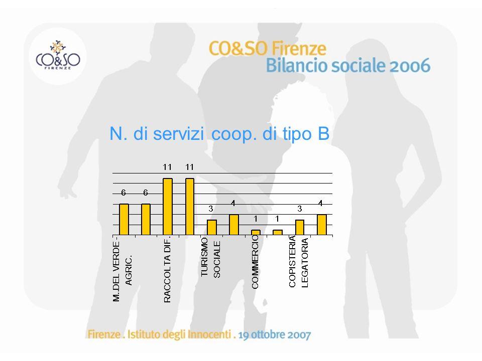 N. di servizi coop. di tipo B
