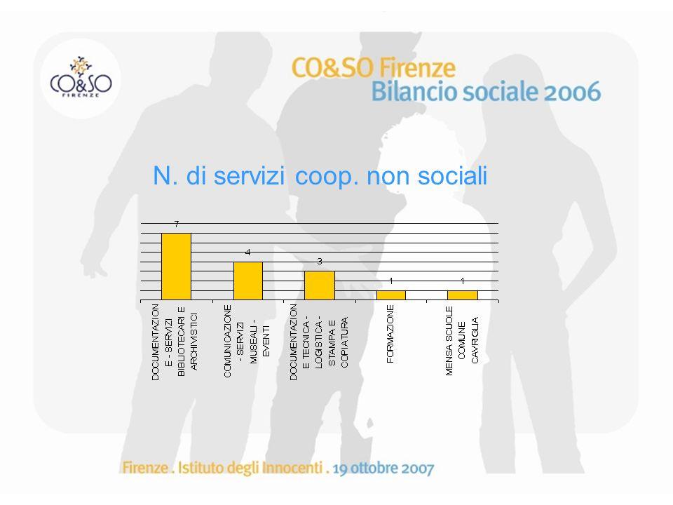 N. di servizi coop. non sociali