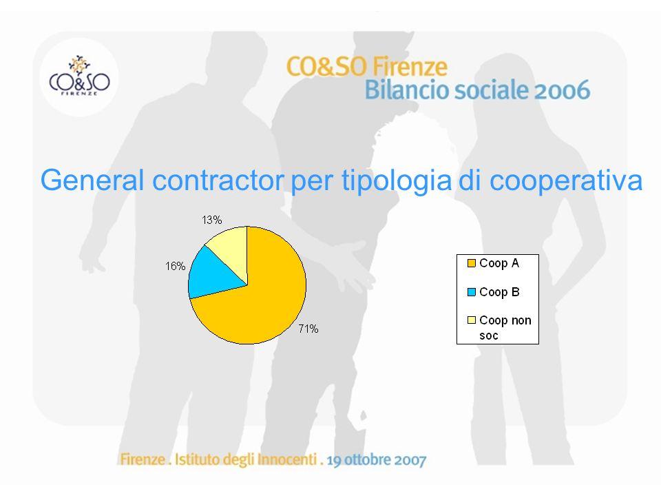 General contractor per tipologia di cooperativa