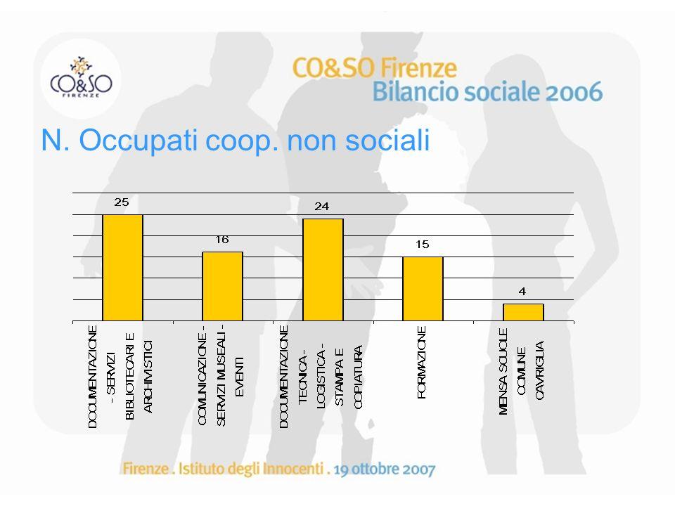 N. Occupati coop. non sociali