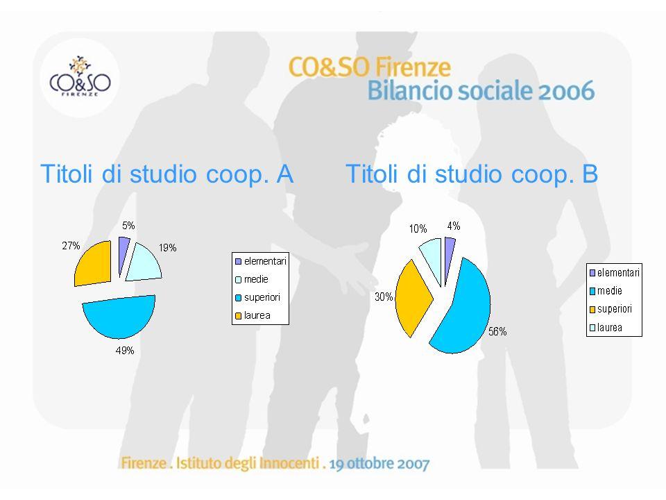 Co&So Firenze: gli stakeholder sul territorio